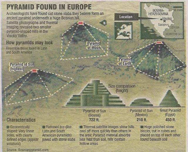 Bosnian pyramid complex